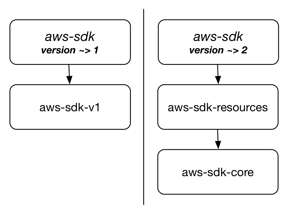 aws ruby sdk documentation