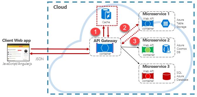 cloud object storage documentation
