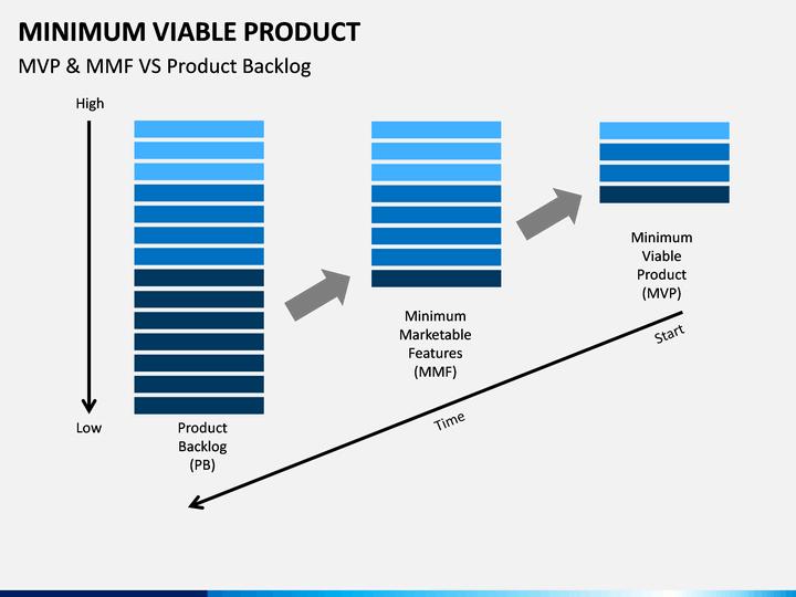 minimum viable product document template