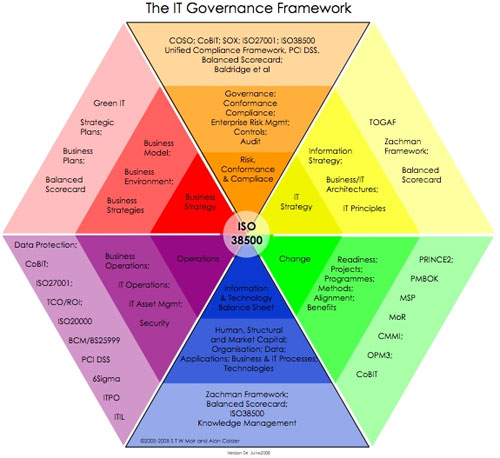 what is a governance document