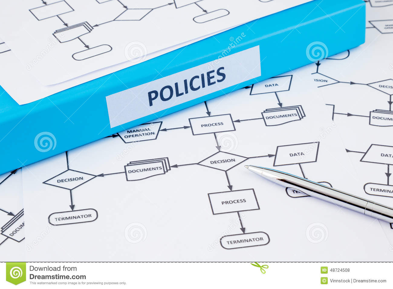 policy and procedure document management