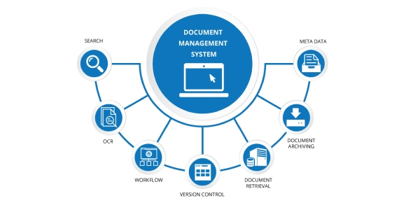 document management system gc.ca
