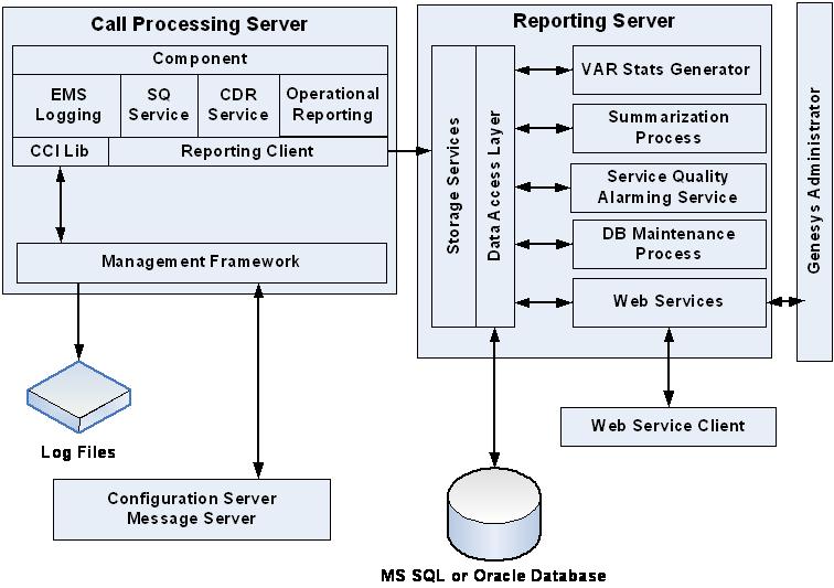 hp service manager 9 api documentation
