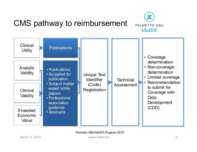 cms documentation guidelines 2015