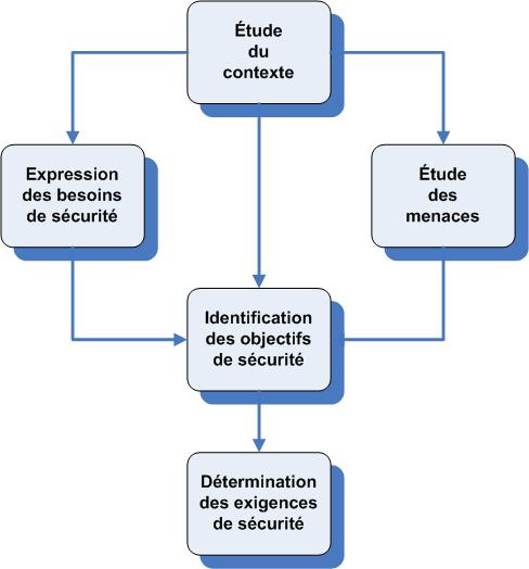ged document mdr definition francais
