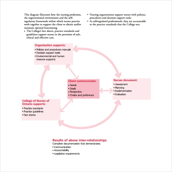types of clinical documentation
