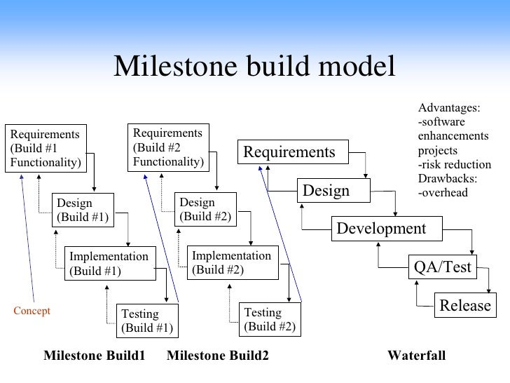 software development documentation types