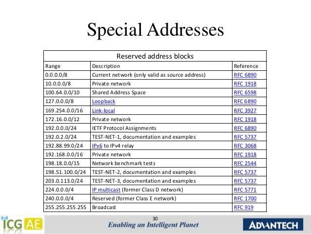 ipv4 address blocks reserved for documentation