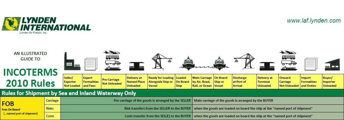 terms of trade documentation