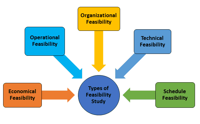 document development life cycle technical writing