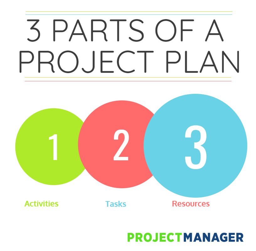 creating a document management plan