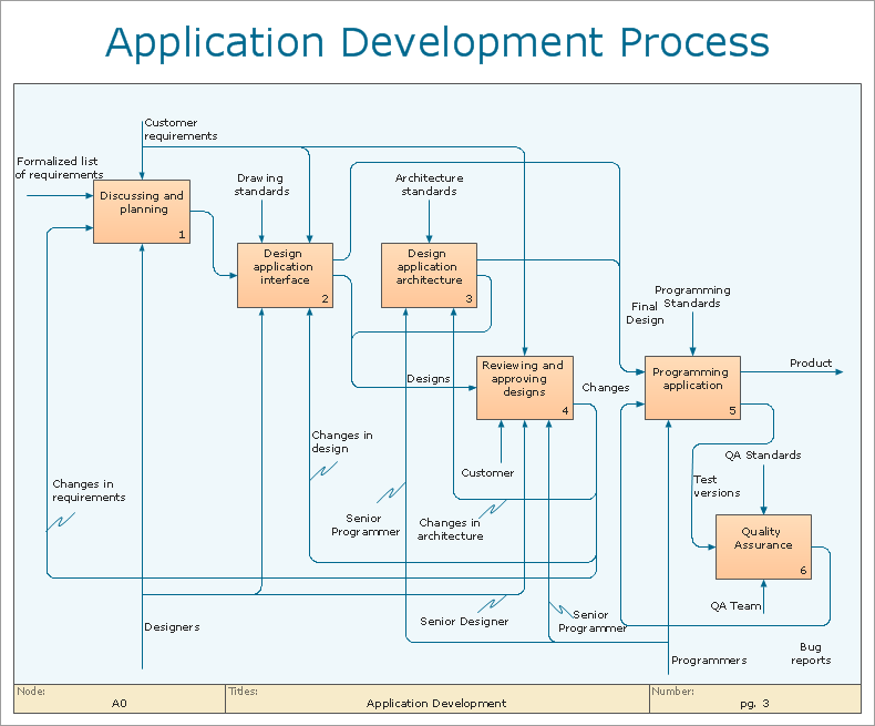 software development process documentation template