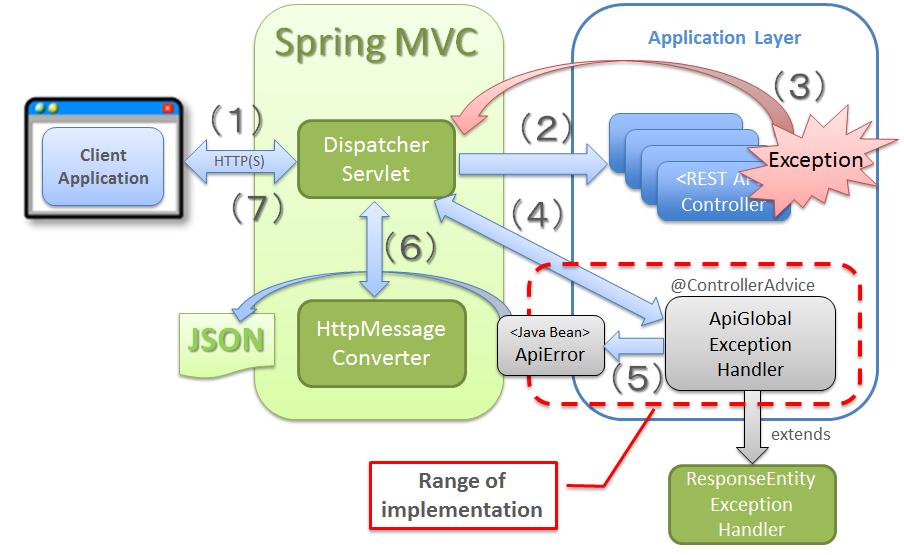 spring rest api documentation tool