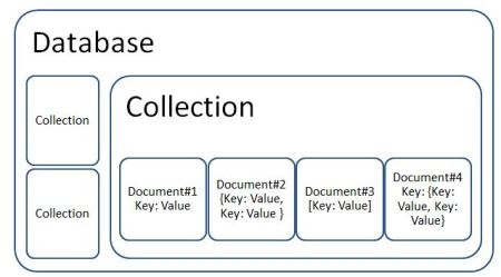 what is document oriented database