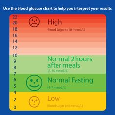 where does a nurse document blood glucose levels